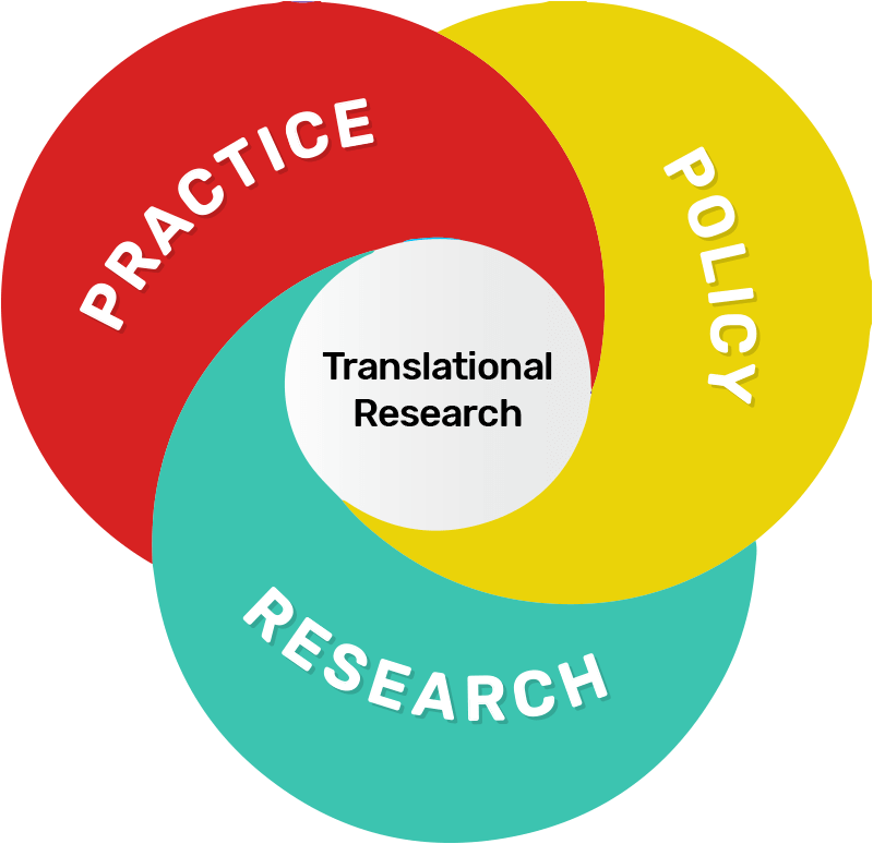 A diagram showing that Translational Research lies at the center of Practice, Policy, and Research